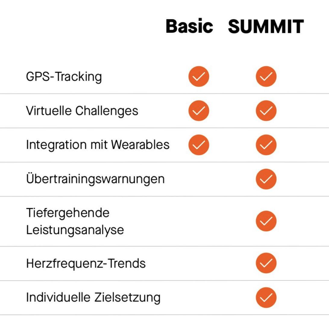 Strava Summit kommt mit Premium-Paketen